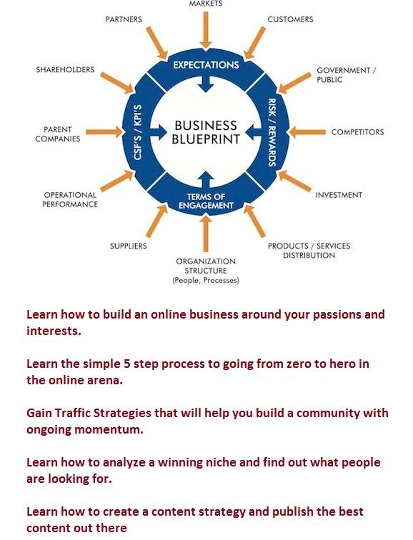 Elite Online Business Blueprint