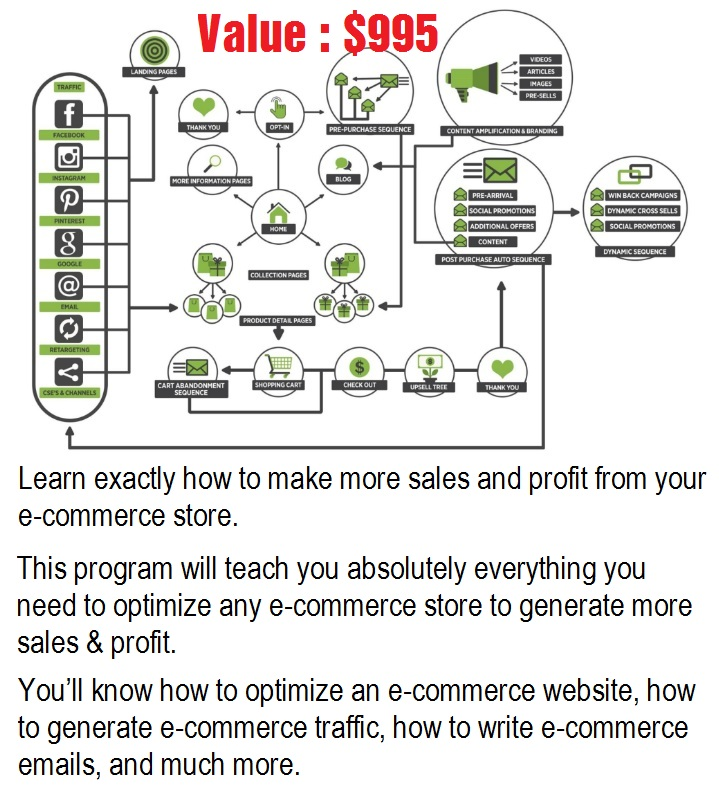 eCommerce Marketing Mastery