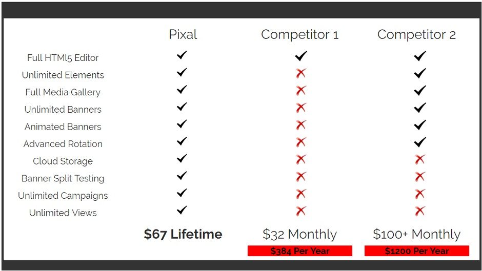 Compare Pixal with other Competitors