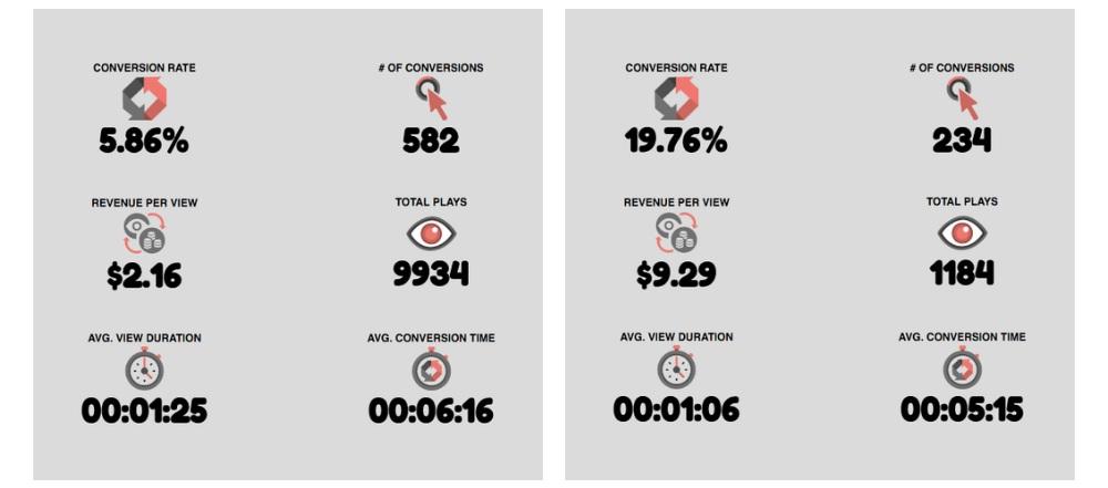 Smart Video Metrics Board