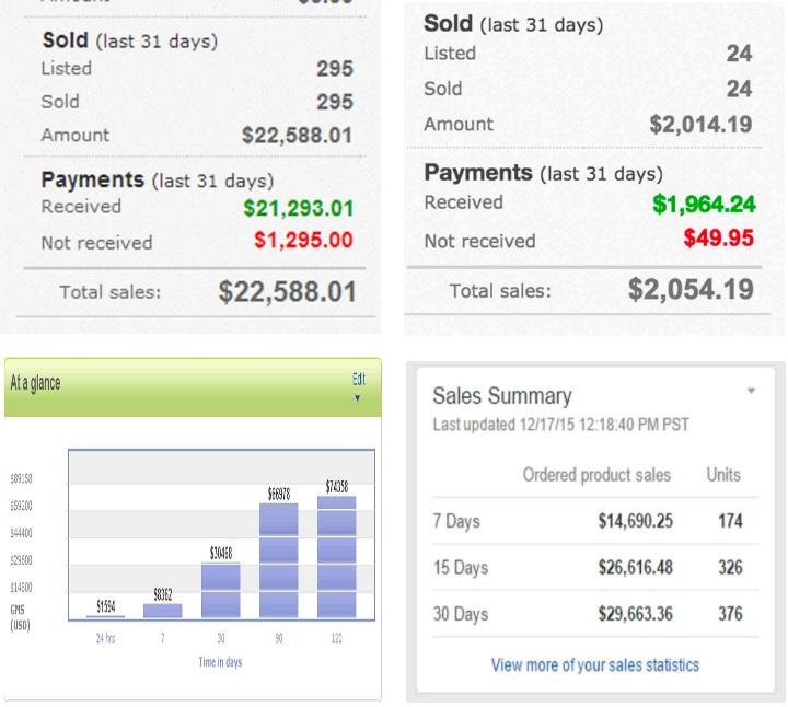 E-commerce Fast Cash Formula Proof