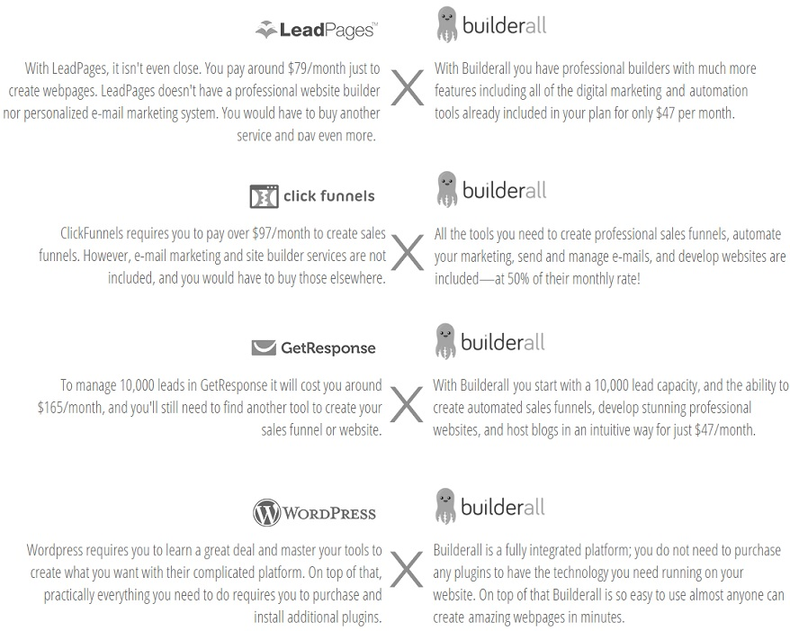 Builderall Comparision