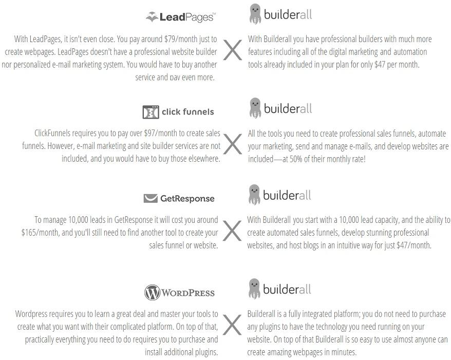 Builderall Comparision