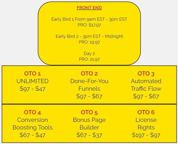 Giveaway Profits OTO