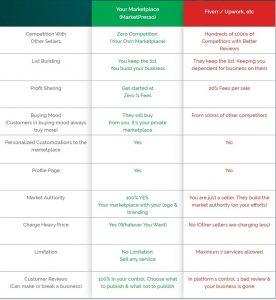 MarketPresso Compare