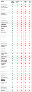 Comparison Table between VideoTours360 and others
