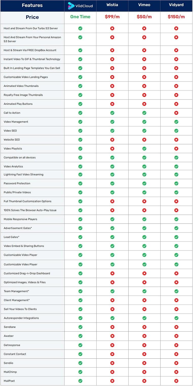 ViidCloud & Competitors