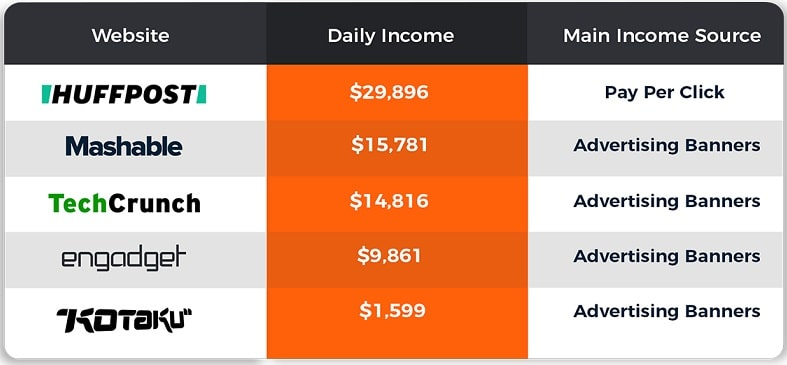 income-table-news